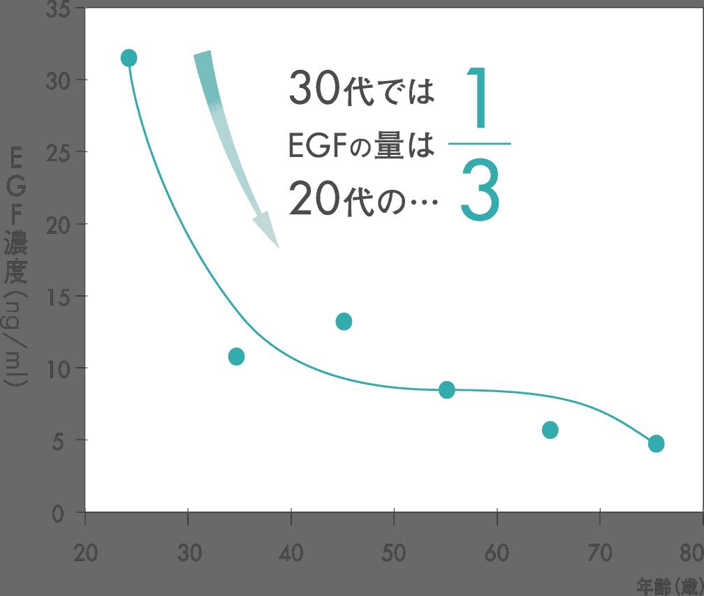 EGFの図
