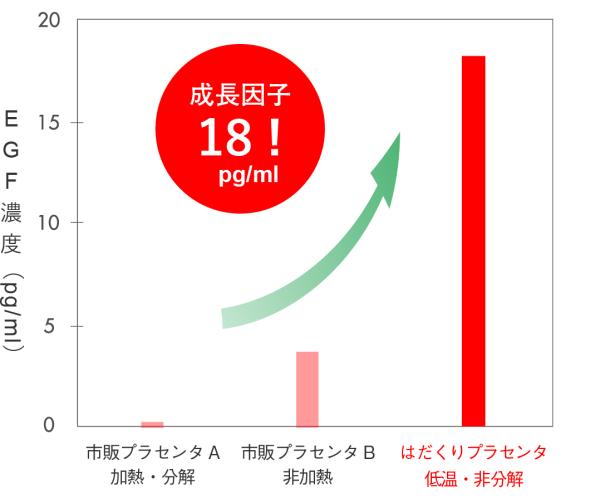 非分解プラセンタ成長因子量比較