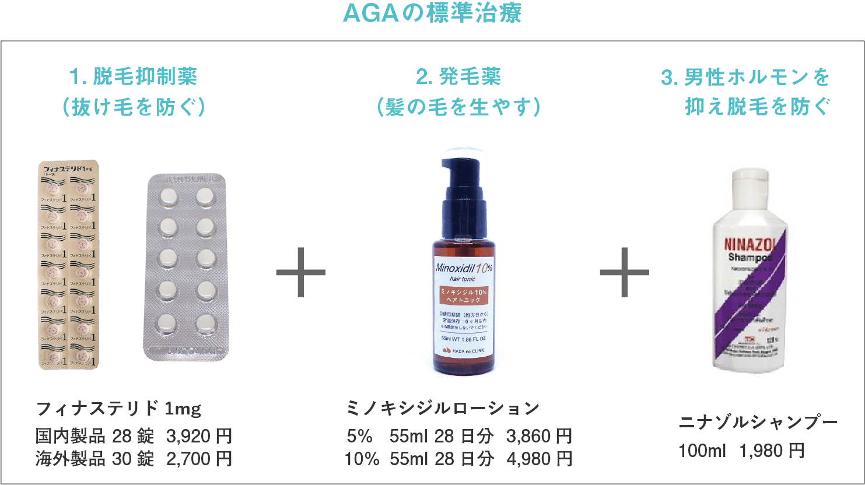 AGAの標準治療