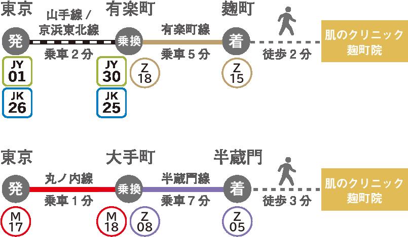 東京駅から肌のクリニック麹町院へのアクセス