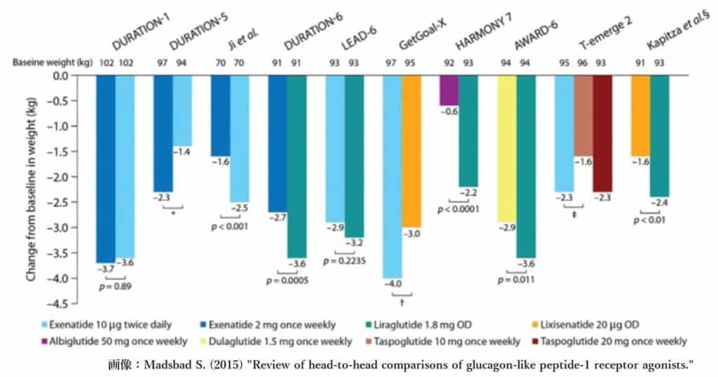 サクセンダとトルリシティの体重減少効果の比較